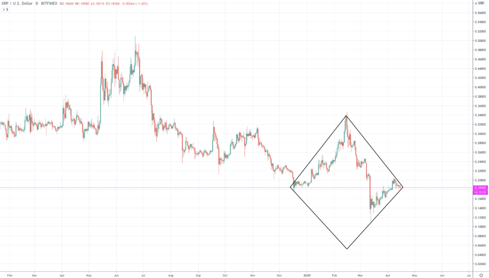 xrpusd ripple diamond bottom price chart