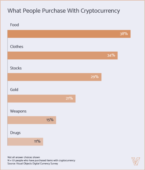 Even More Crypto Spent on Food as well as Apparel Than on Prohibited Drugs - 3