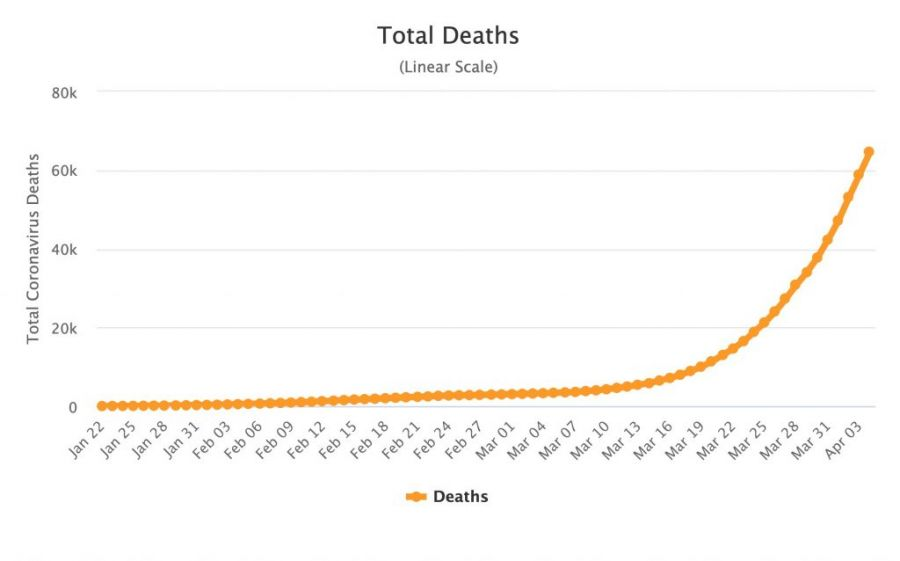 Financial News - total COVID-19 deaths until April 3rd shown in a chart