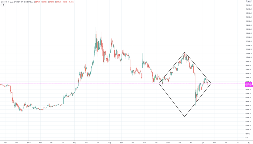 btcusd bitcoin diamond bottom price chart