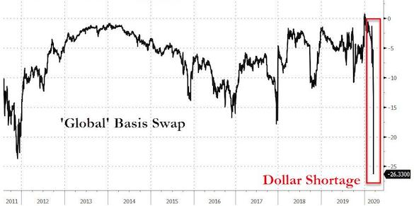 Worldwide Markets Confronted With Scarcities of USD 2
