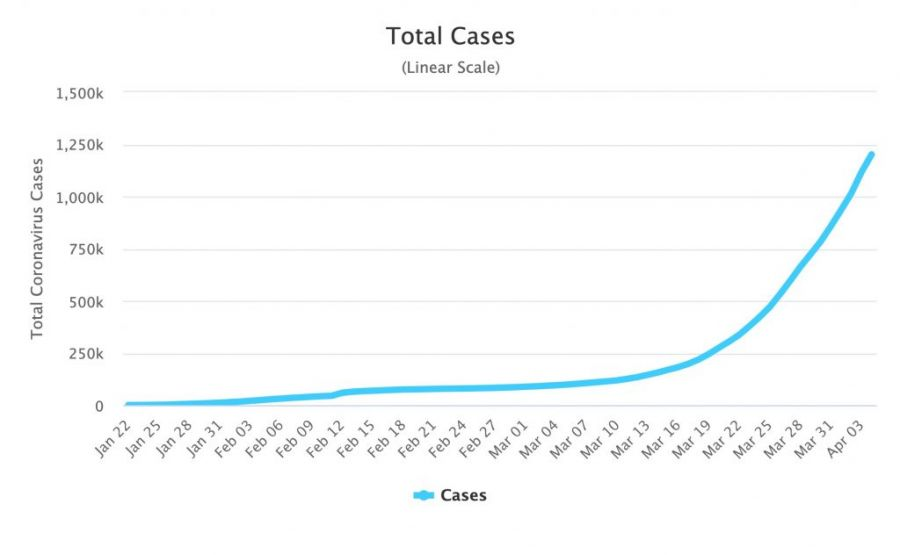 Financial News - total COVID-19 cases until April 3rd shown in a chart
