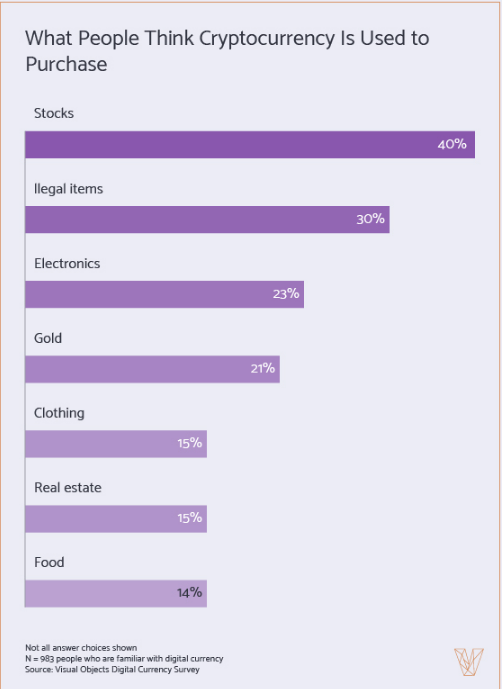 Even More Crypto Spent on Food as well as Apparel Than on Prohibited Drugs - 2