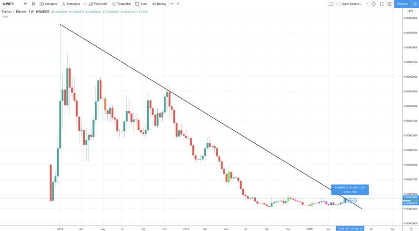 xlm price chart