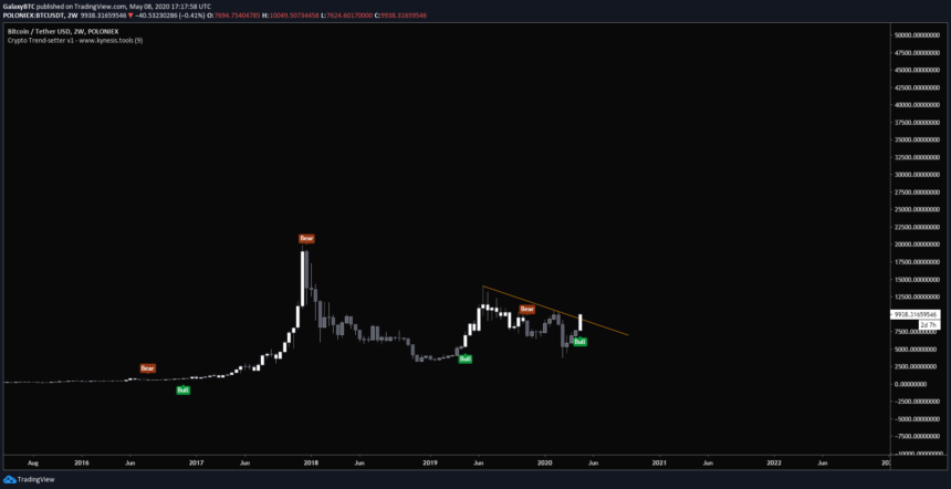 Chart from @GalaxyBTC (Twitter) handle of Bitcoin's macro outlook