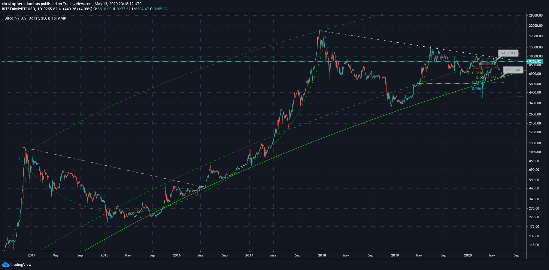 Bitcoin US dollar price chart