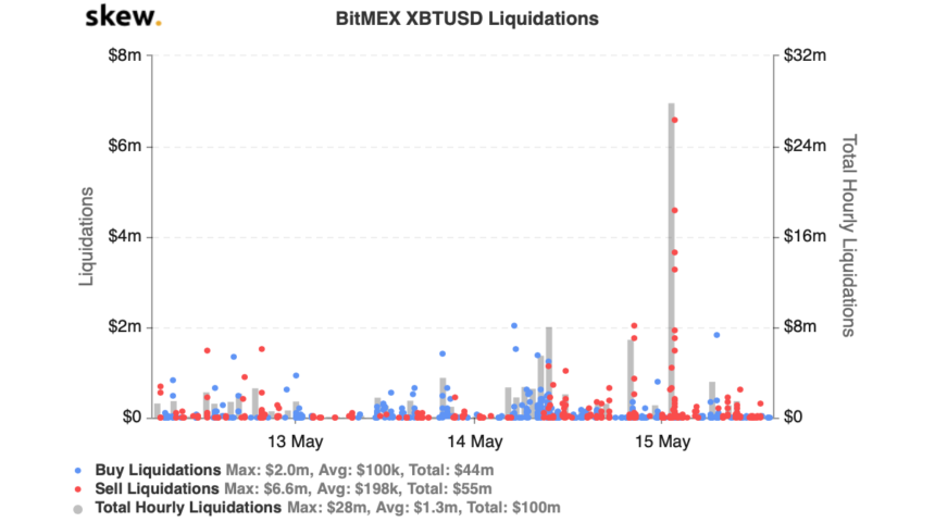 Bitcoin Open Passion Recuperates Adhering to The other day's $30 m Liquidation Spree 2