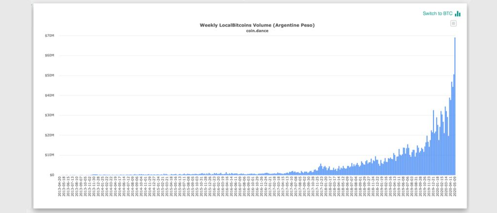P2P Bitcoin Trade Volumes and Inflation in Latin America Are on the Rise