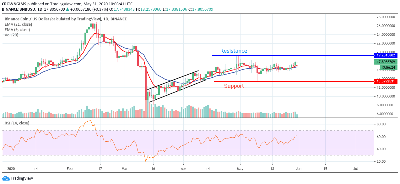 BNB/USD Might Experience a Favorable Outbreak at $19 Degree 7