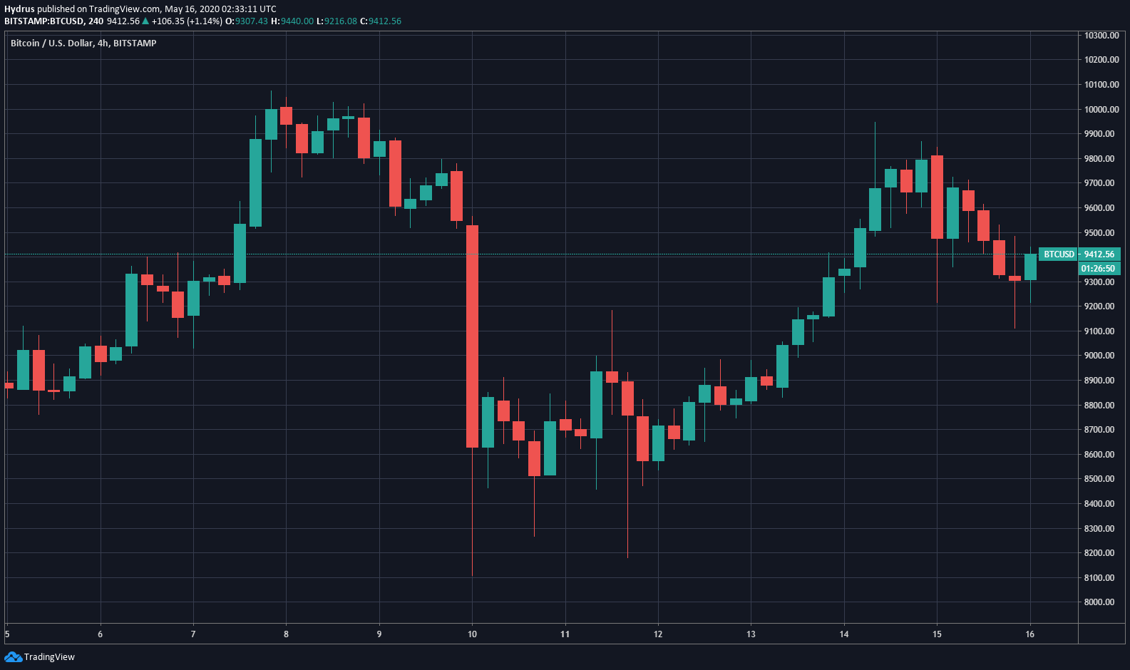 Bitcoin chart from TradingView.com