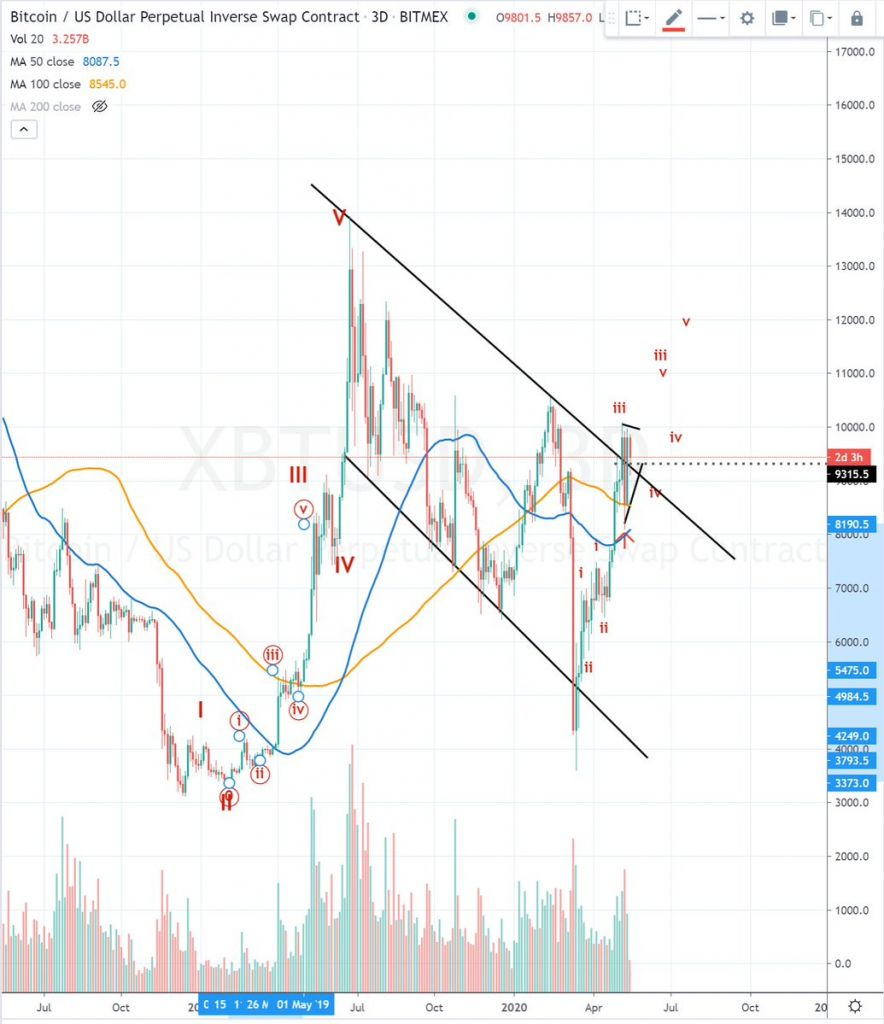 Price chart from @SmartContracter on Twitter, a prominent cryptocurrency trader. The chart depicts Bitcoin breaking past the downtrend that has been in place since the bull market top at $14,000 in 2019.