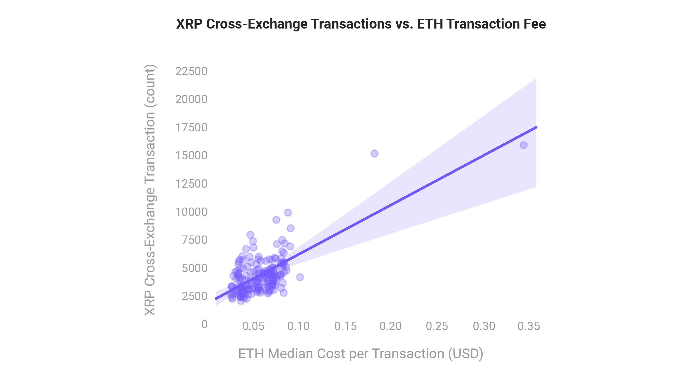 "Chart from Xpring's ""How XRP Enables Faster, Low-Cost Cross Exchange Transfers"" by Shae Wang, data analyst at the firm"