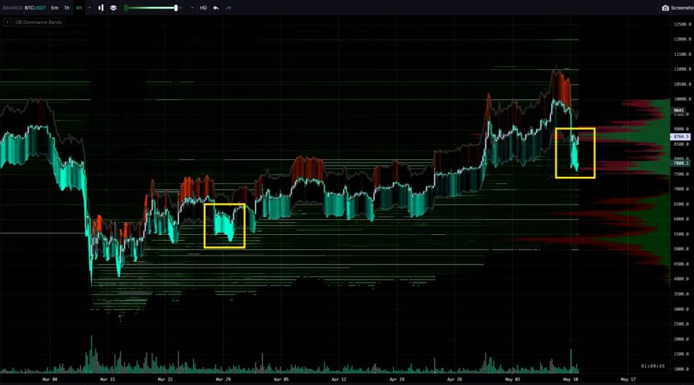 This Binance Orderbook Incident Heavy Favors Bitcoin Longs; Below's Why 2