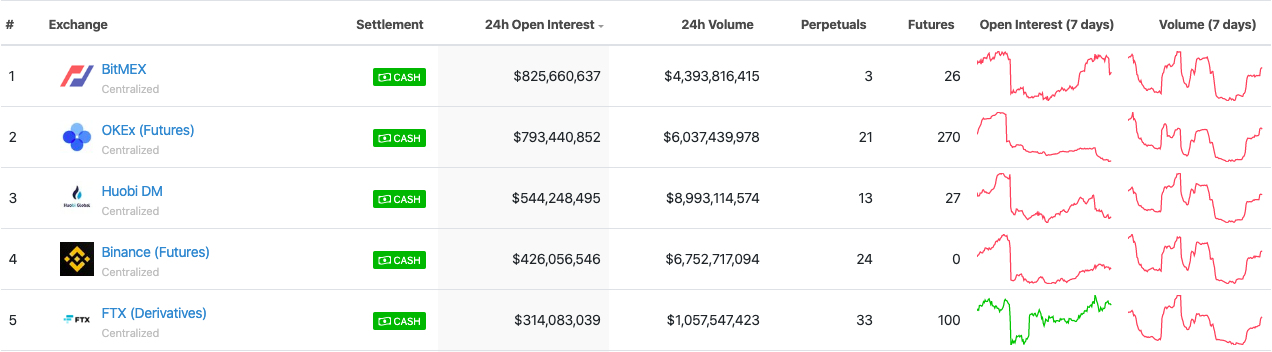 Crypto derivative exchanges ranked by  24-hour open interest