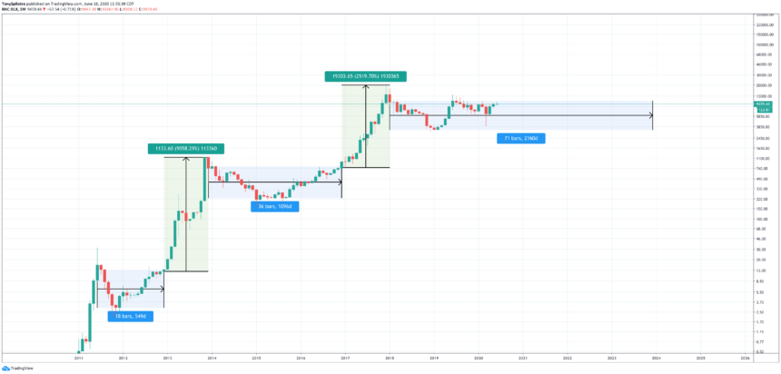 bitcoin price consolidation