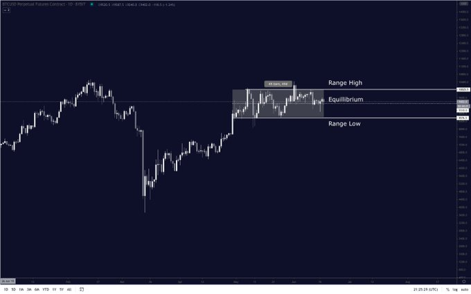 Bitcoin price chart shared by Pentoshi (@pentosh1 on Twitter). Chart from TradingView.com