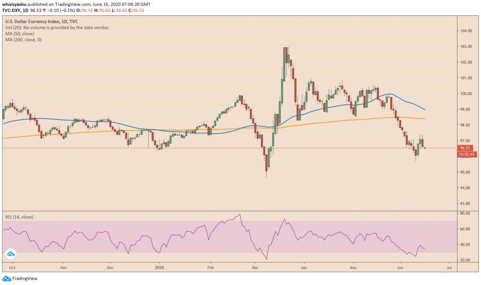 us dollar, dxy, cryptocurrency, crypto