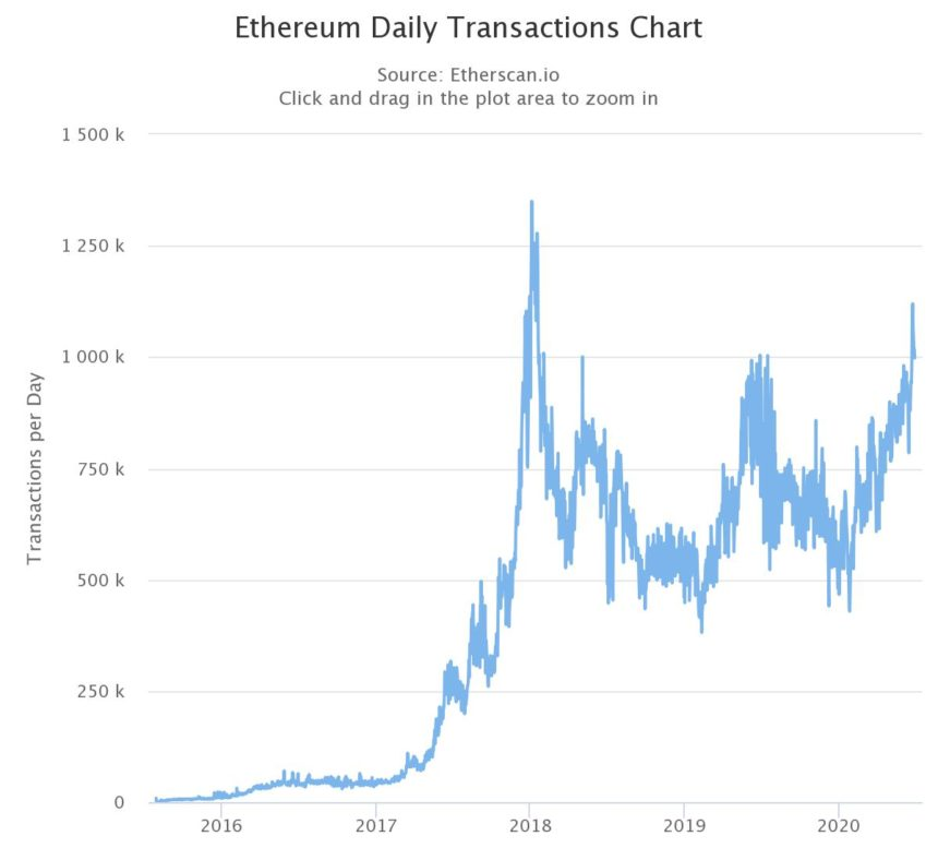 Ethereum Costs Simply Struck a Multi-Year High, Yet There Are Solutions 2