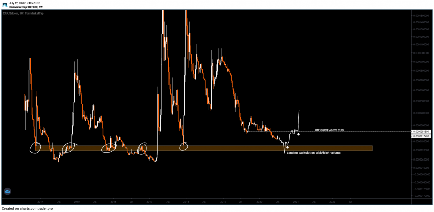 """Experts Anticipate XRP to Accident Lower as It Gets To """"Do or Die"""" Degree 2"""