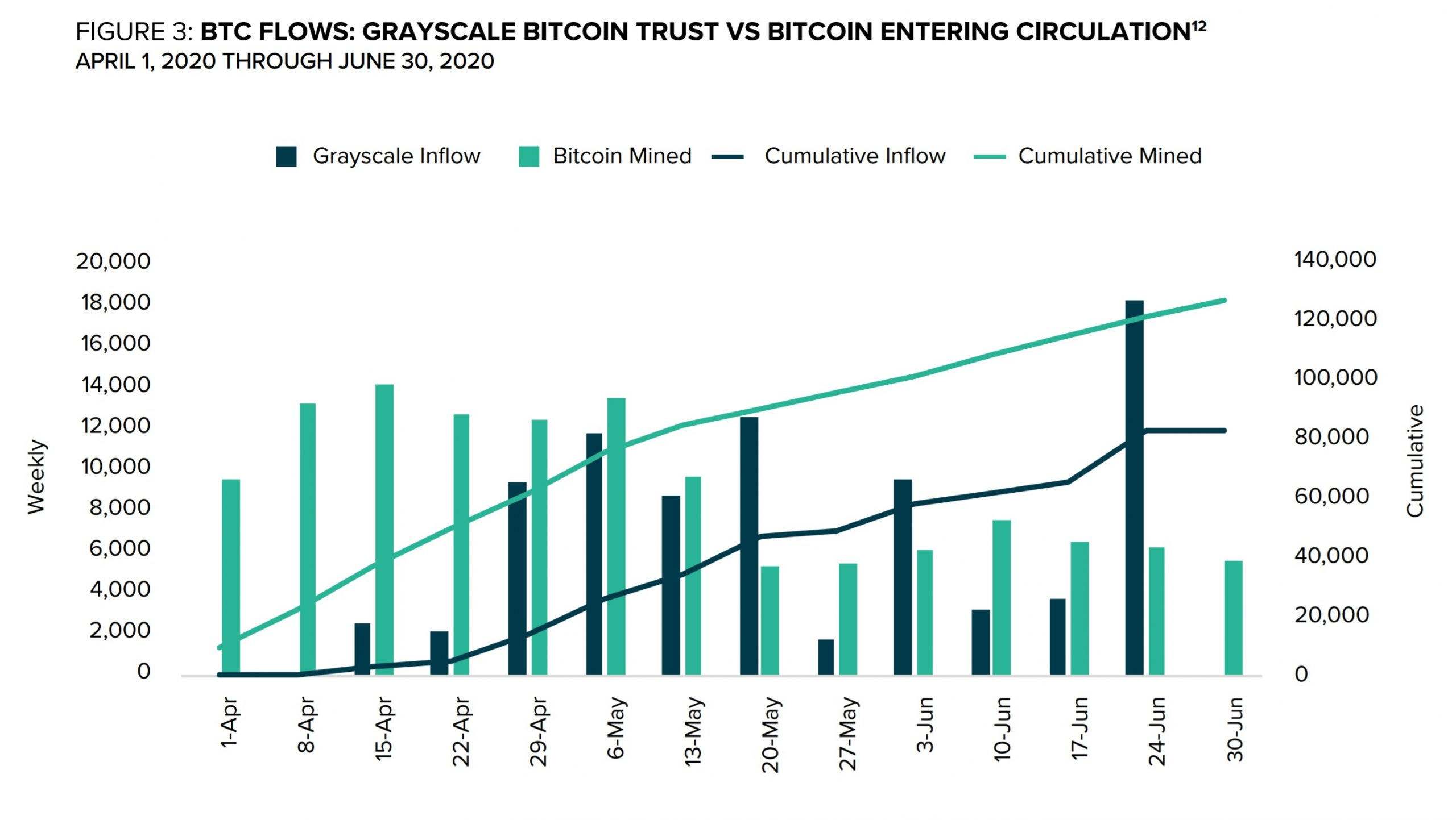 Grayscale Crypto Investments Add Nearly $1 Billion in Q2 — Bitcoin Trust Posts Record Quarter