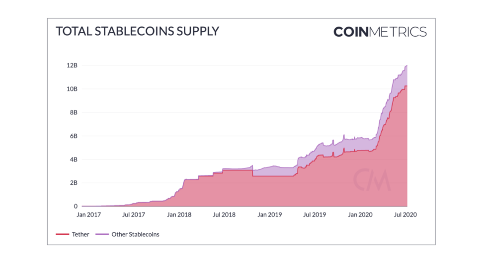 Stablecoin Supply Has Actually Gotten To $12 Billion; Why This is Favorable for Bitcoin 2