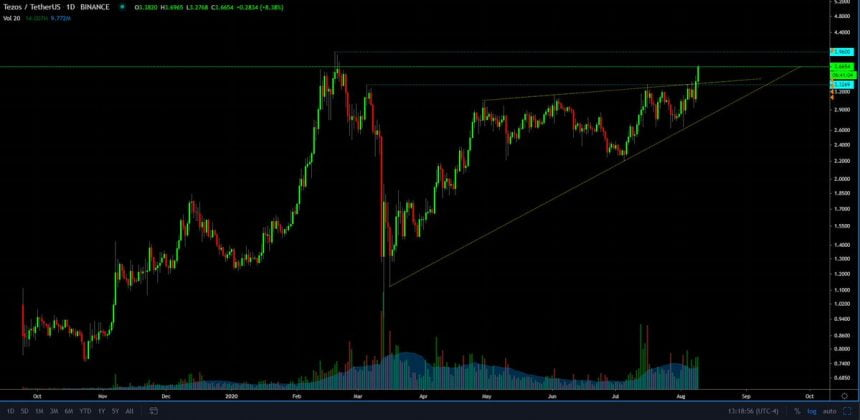 Sign Reveals Tezos (XTZ) May Rally Past $5.20 Prior To Encountering Resistance 2