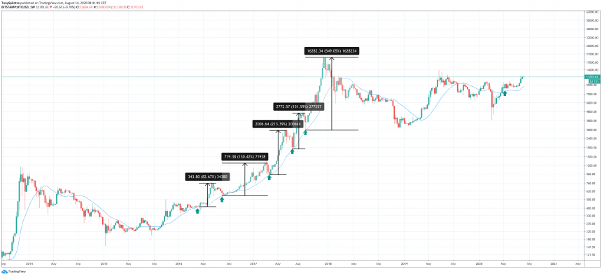 Bitcoin's Bull Run Is Below-- As Well As Background Reveals 20 MA is the Degree to Purchase BTC 4