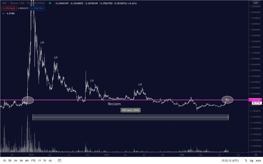 This Large Bull Flag Can Send Out XRP Traveling In The Direction Of $1.00 2