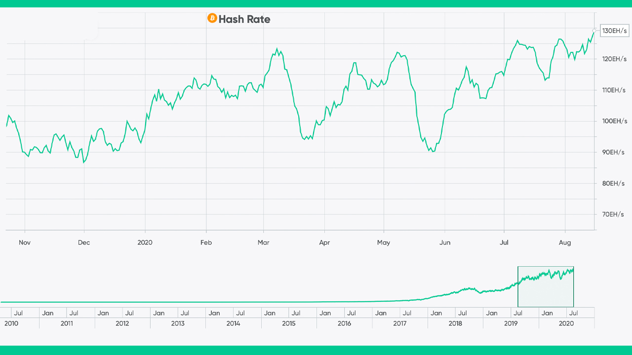 Bitcoin's Hashrate Strikes Document High 130 EH/s, as BTC Price Deals With Resistance at $12,000 3