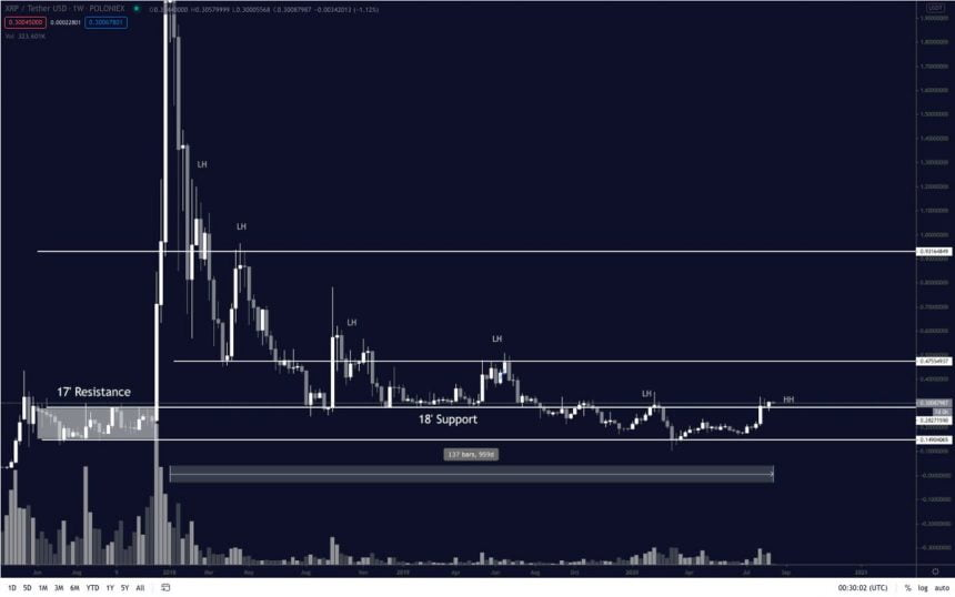 """XRP Has """"Officially Started"""" Its Following Bull Follow Damaging This Secret Degree 2"""