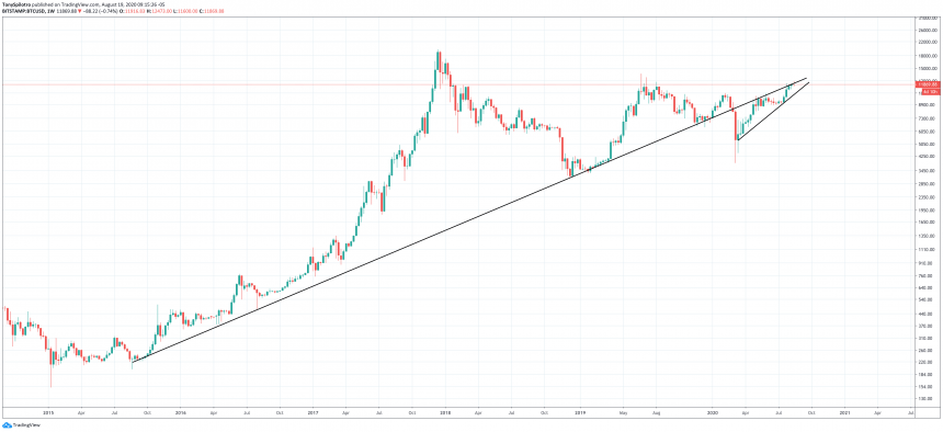 Why This Weekly Shut In Bitcoin Is Important For Bullish Continuation 2