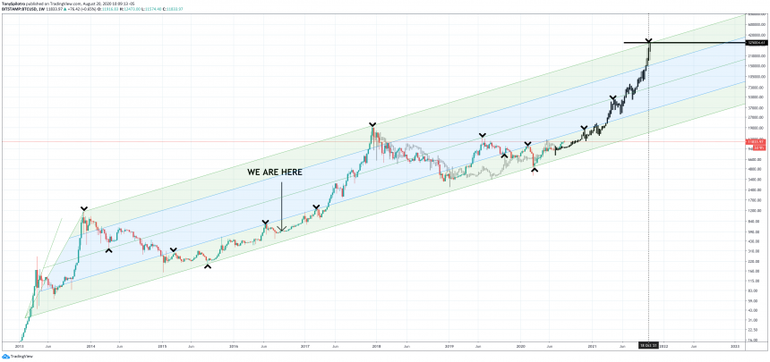 bitcoin btcusd market cycle