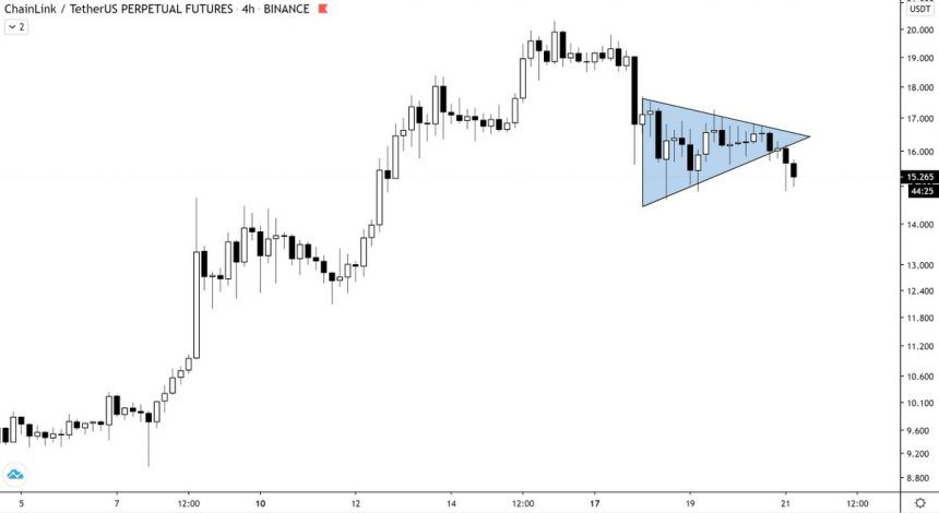 Chainlink Breaks Beneath Essential Technical Sample as Analysts Eye Draw back 2