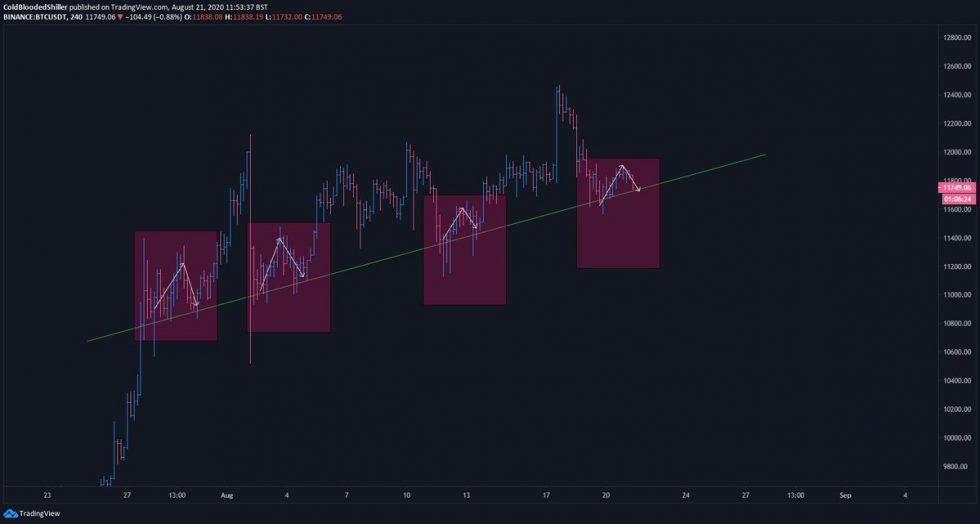 Bitcoin Simply Hit a Essential Trendline; Analysts Count on Imminent Fireworks 2