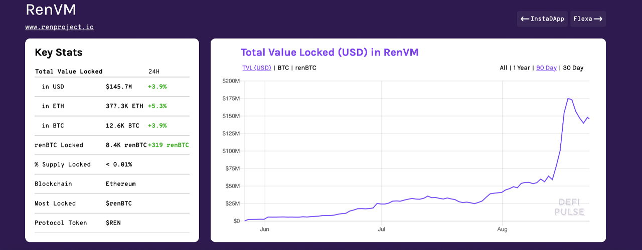 Inter-Blockchain Liquidity: Minting Artificial Bitcoin Money With the Ren Protocol 3