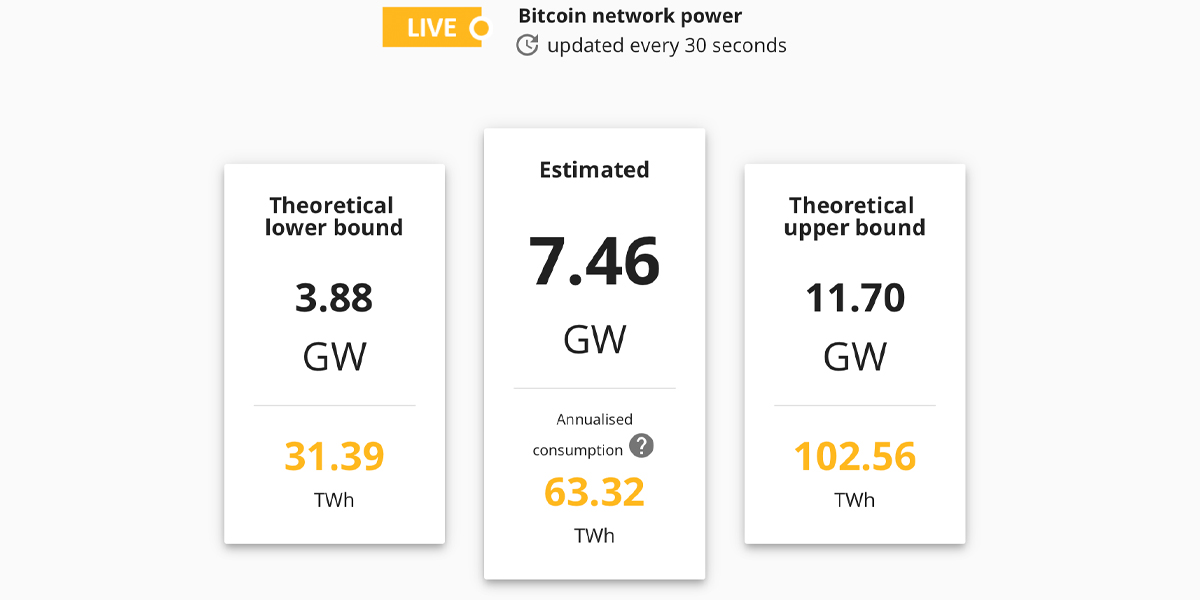 The Bitcoin Network Currently Takes In 7 Nuclear Plants Well Worth of Power 6