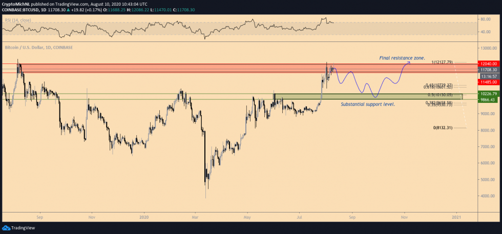 Bitcoin May Beginning a New Combination Pattern After Dealing With One More $12 k Being rejected 2