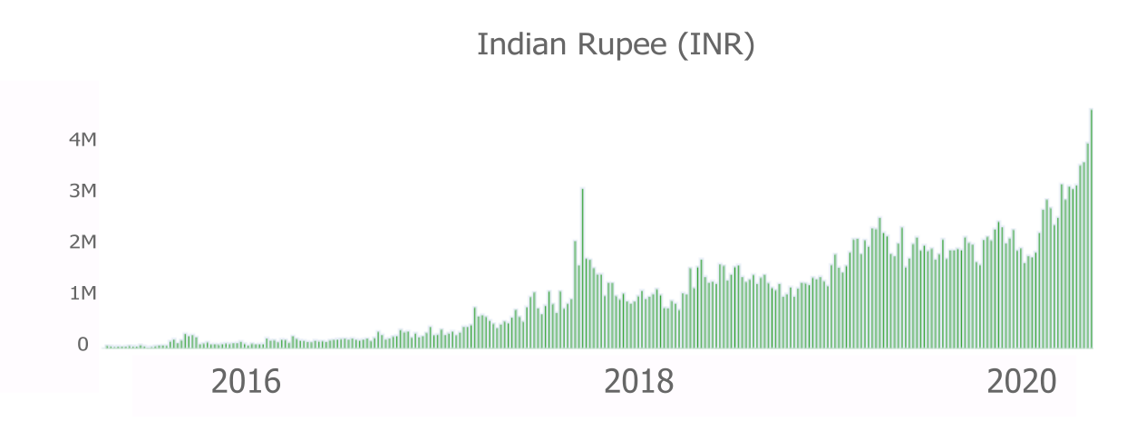 Bitcoin P2P Trading Rises in India as New Exchange Launches 3