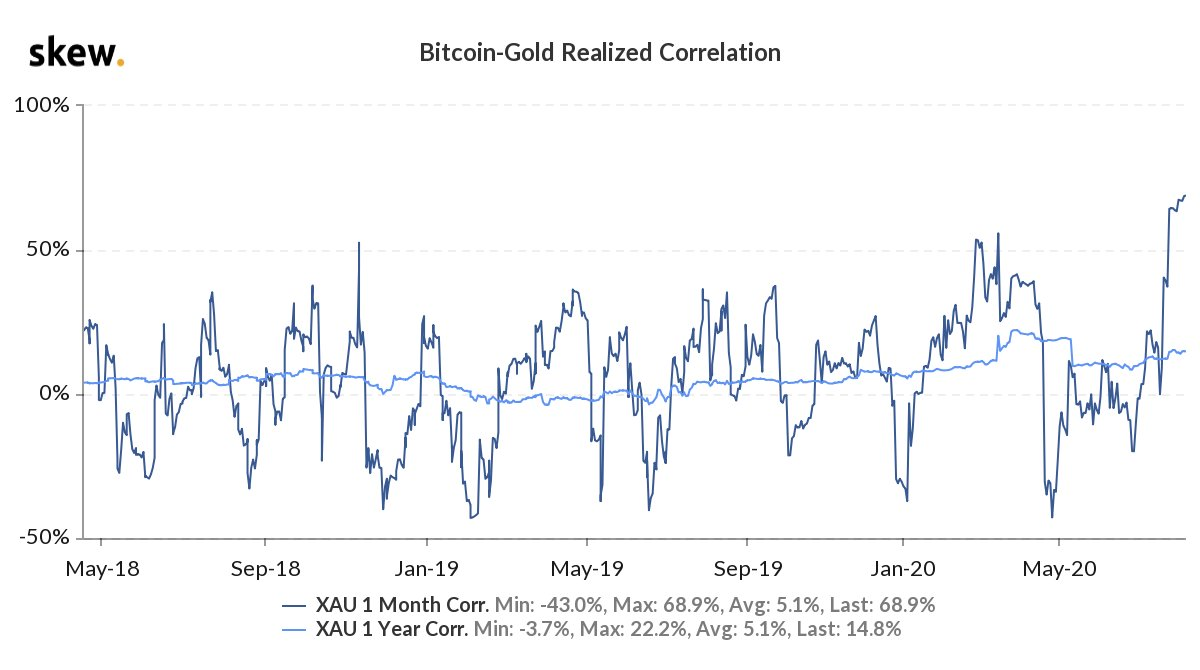 Bitcoin and also Gold Relationship Gets To Document High 70%, Boosting BTC's Shop of Worth Qualifications 3