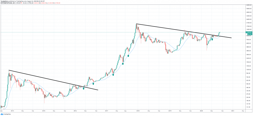 Bitcoin's Bull Run Is Below-- As Well As Background Reveals 20 MA is the Degree to Purchase BTC 2