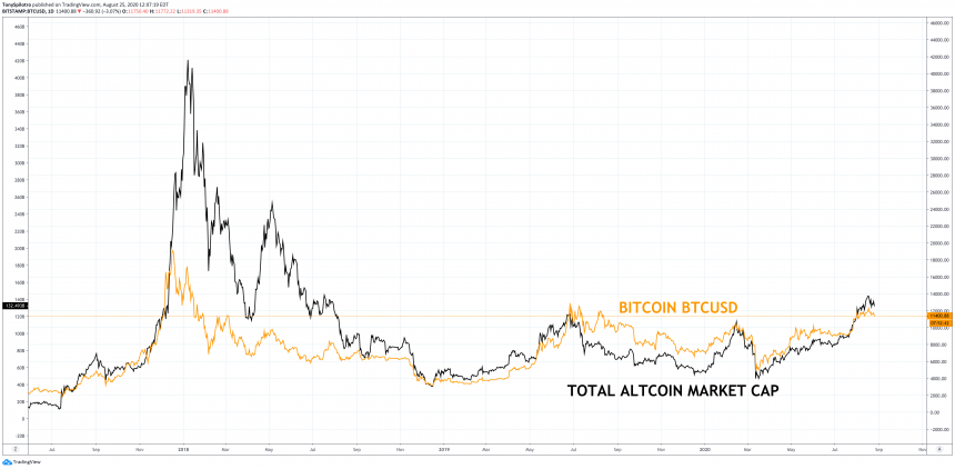Get Crypto: Look Term Spikes To Acme Considering That Bitcoin Bubble 2