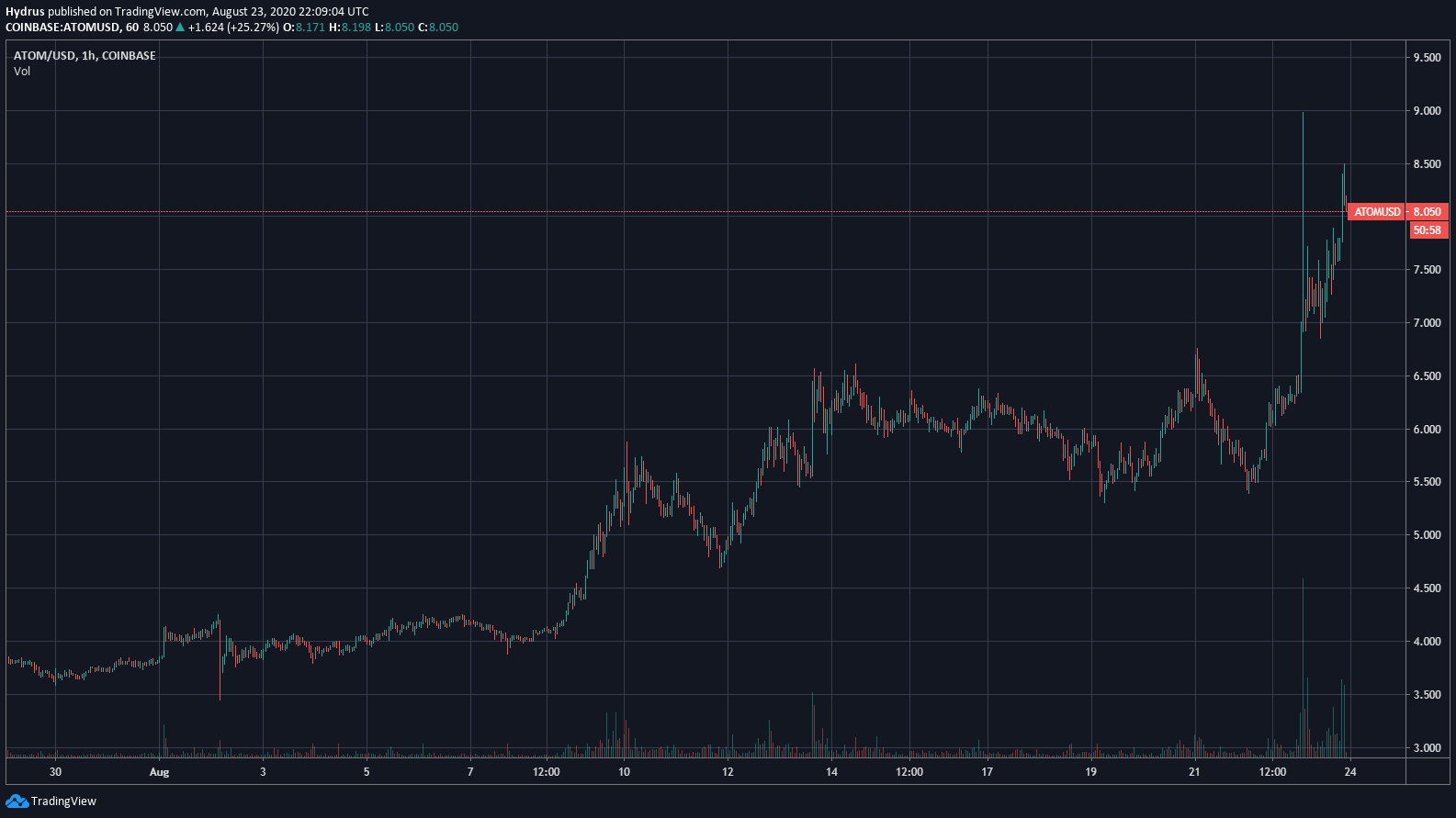 Cosmos (ATOM) Simply Broke Previous $Eight For the First Time Ever 2