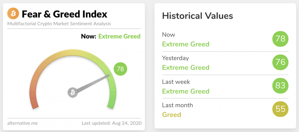 crypto market fear and greed index bitcoin