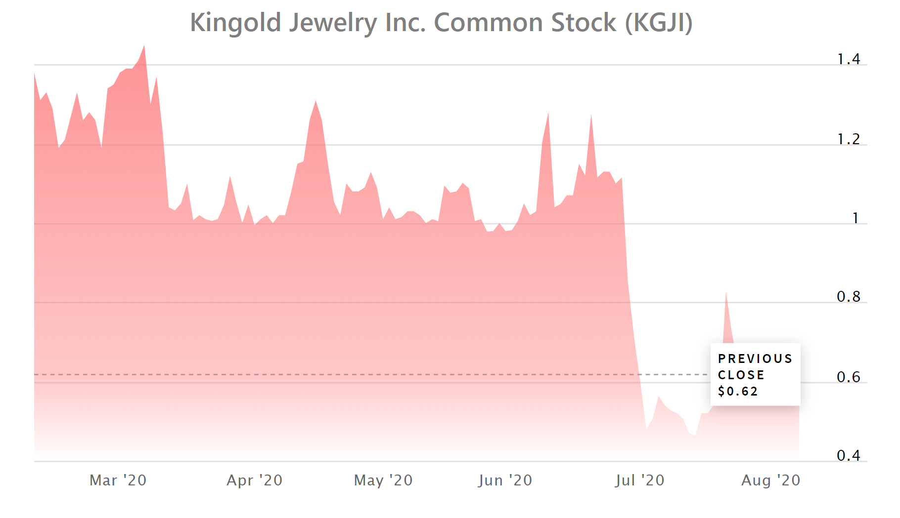 Nasdaq-Listed Company Sued for Backing $2 Billion Loans With 83 Tons of Fake Gold