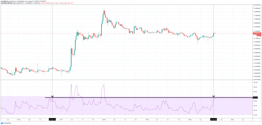 xrpusd ripple xrp relative strength index weekly