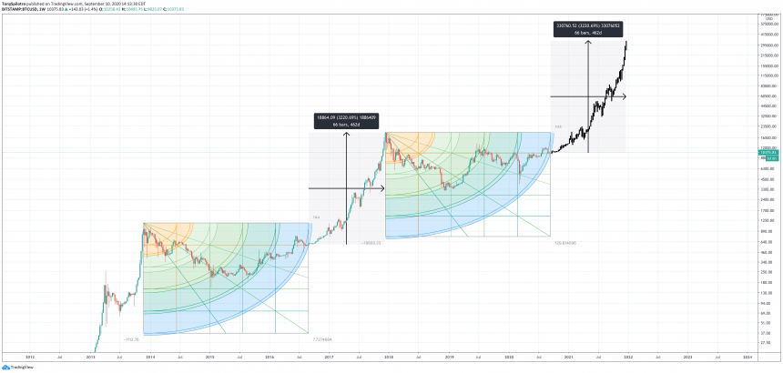 Bitcoin Gets To 144 Weeks From All-Time High: Why This Number Issues 4