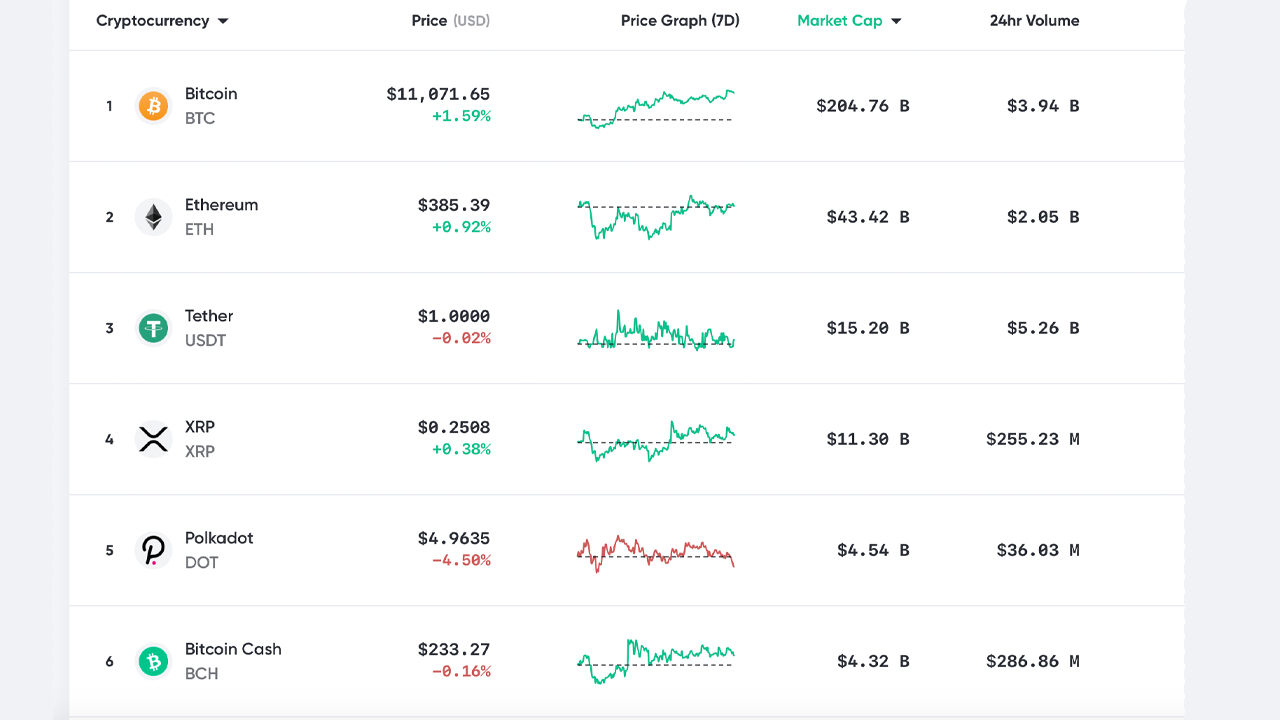 Market Expectation: Bitcoin Breaks $11K, Whales Refuse to Offer, Drawback Threat Continues To Be 6