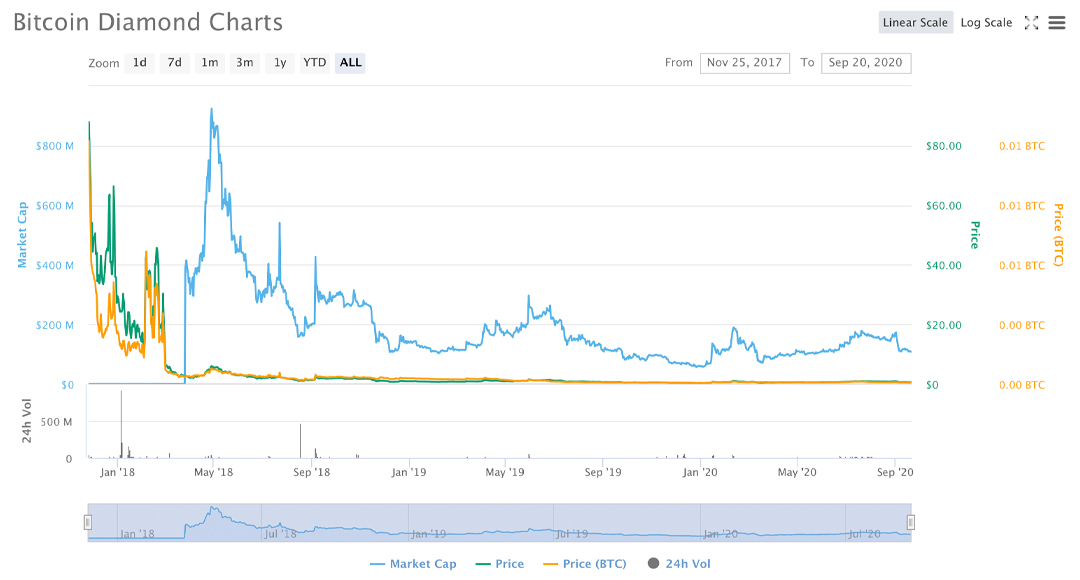 Over 40 Bitcoin Forks Are Down Greater than 98% Considering that 2017's Forking Feast 8