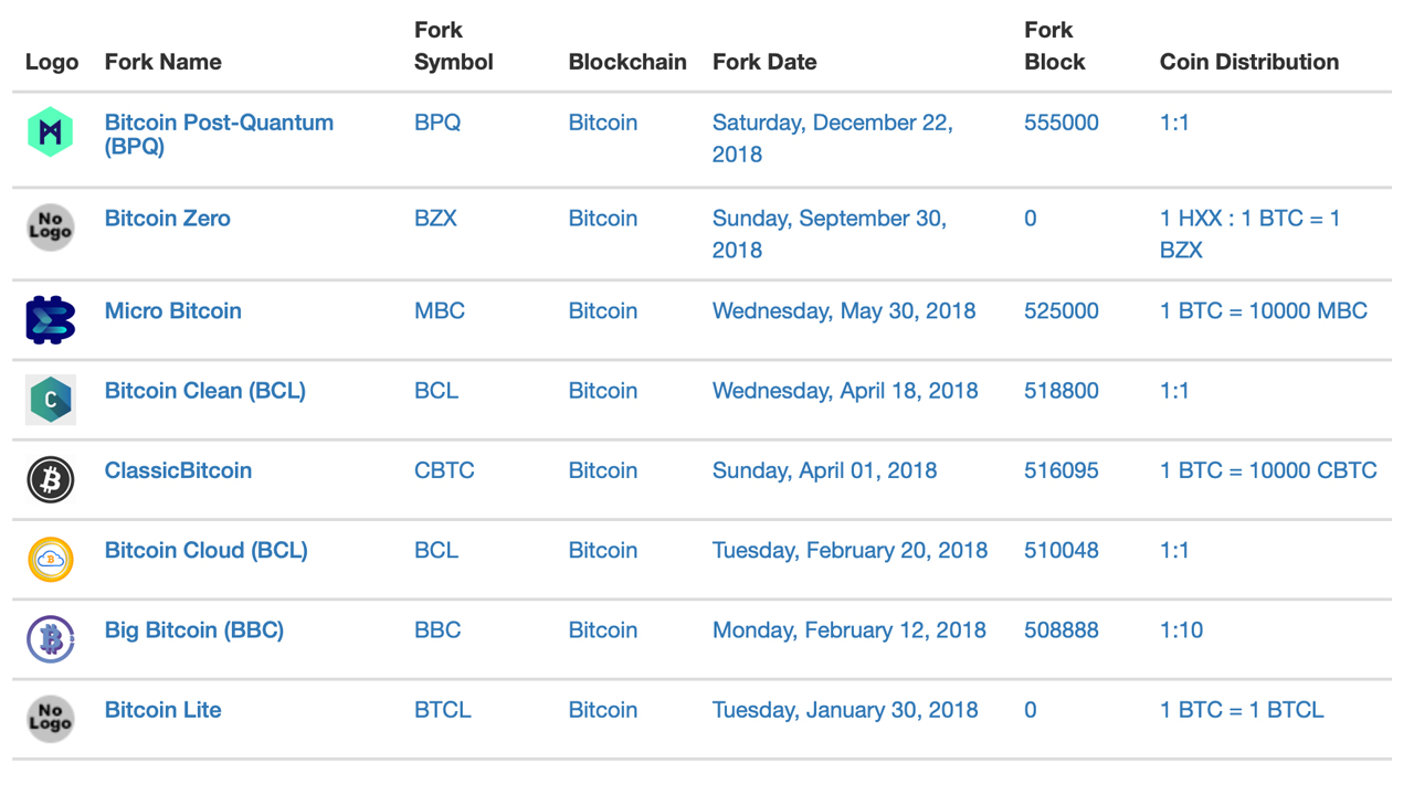Over 40 Bitcoin Forks Are Down Greater than 98% Considering that 2017's Forking Feast 4