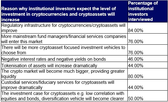 Execs Managing $78B in Assets Say Institutional Investors Plan to Allocate More Cryptocurrencies